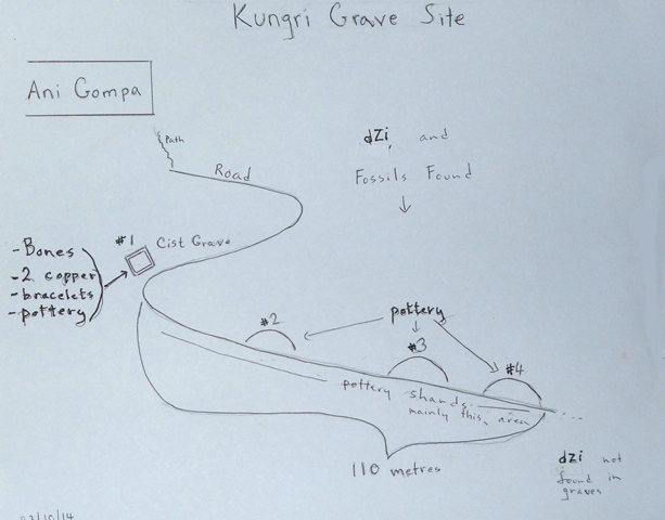 Fig. 22. Sketch map of grave sites and objects documented in Gungri, Pin valley. Photo courtesy of SRAHS.